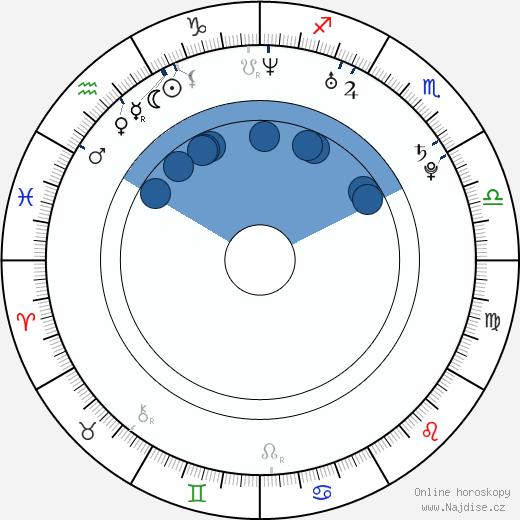 Vladimir Jaglyč wikipedie, horoscope, astrology, instagram