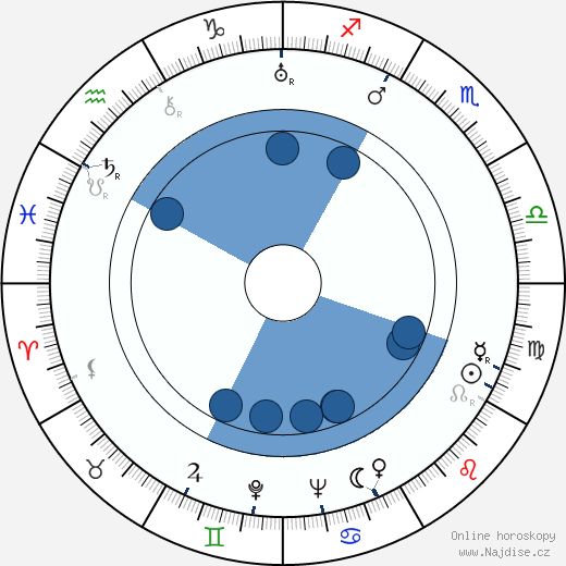 Vladimír Klemens wikipedie, horoscope, astrology, instagram