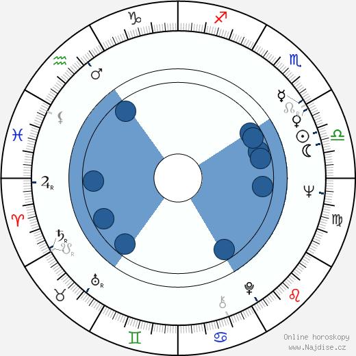 Vladimír Körner wikipedie, horoscope, astrology, instagram