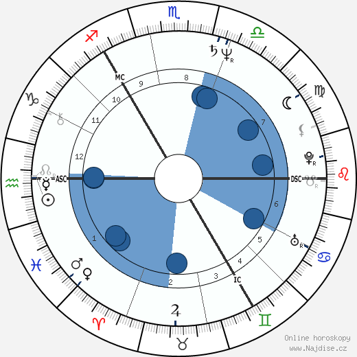 Vladimir Kovalev wikipedie, horoscope, astrology, instagram
