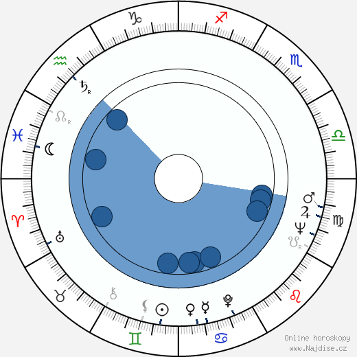 Vladimir Krasnopolskij wikipedie, horoscope, astrology, instagram