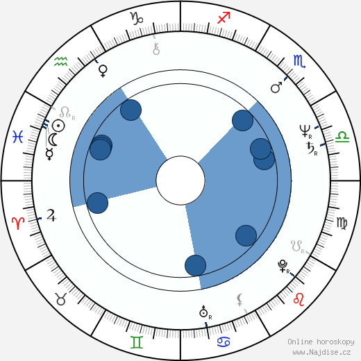 Vladimír Kratina wikipedie, horoscope, astrology, instagram