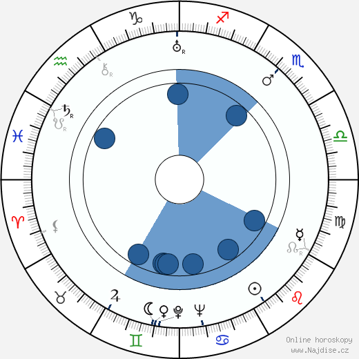Vladimír Leraus wikipedie, horoscope, astrology, instagram