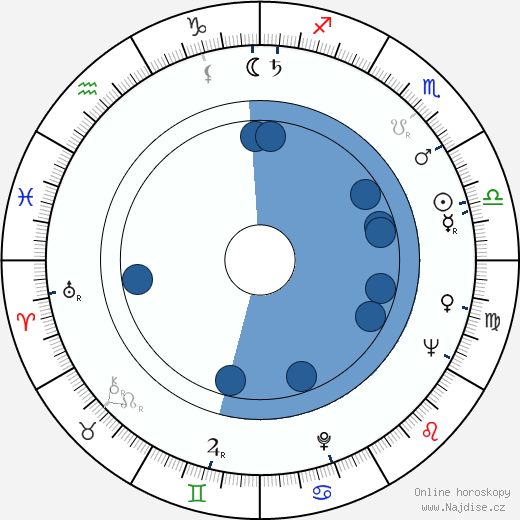 Vladimír Menšík wikipedie, horoscope, astrology, instagram