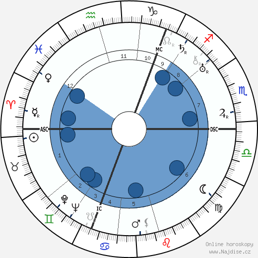 Vladimir Nabokov wikipedie, horoscope, astrology, instagram