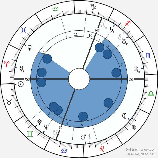 Vladimir Nabokov wikipedie, horoscope, astrology, instagram
