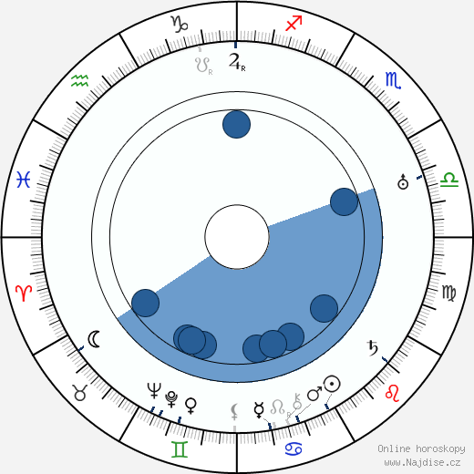 Vladimir Popov wikipedie, horoscope, astrology, instagram