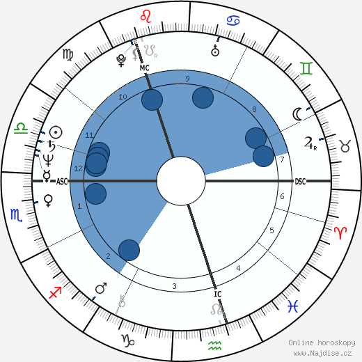 Vladimir Putin wikipedie, horoscope, astrology, instagram