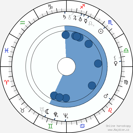 Vladimír Řepa wikipedie, horoscope, astrology, instagram