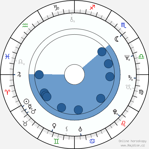 Vladimír Špidla wikipedie, horoscope, astrology, instagram
