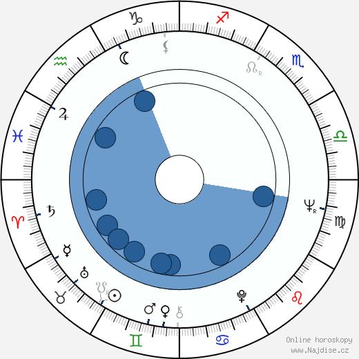 Vladimír Strnisko wikipedie, horoscope, astrology, instagram