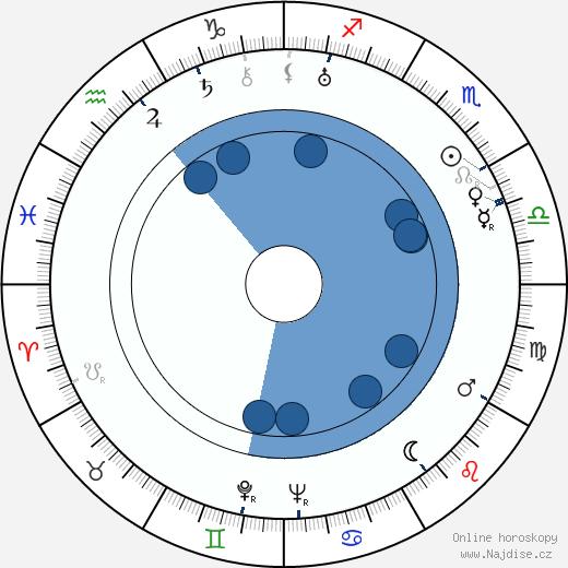 Vladimír Štros wikipedie, horoscope, astrology, instagram