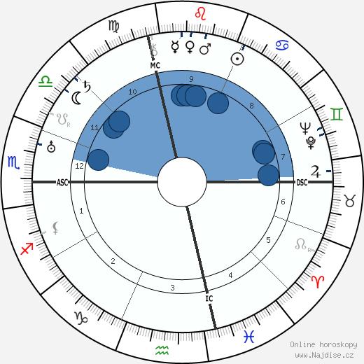 Vladimír Vladimirovič Majakovskij wikipedie, horoscope, astrology, instagram