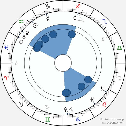 Vladimír Vlček wikipedie, horoscope, astrology, instagram