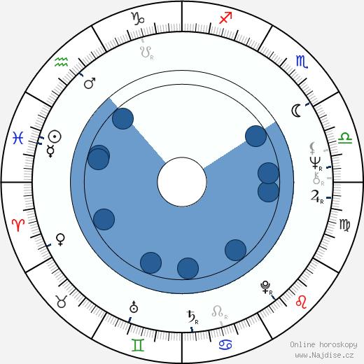 Vladimír Železný wikipedie, horoscope, astrology, instagram