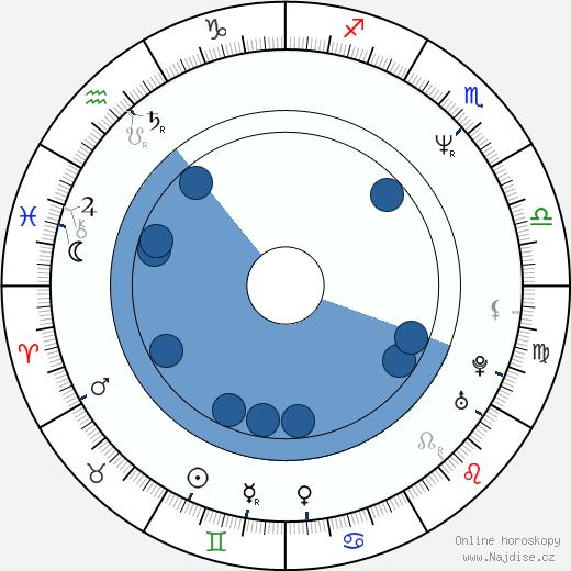 Vladislav Georgiev wikipedie, horoscope, astrology, instagram