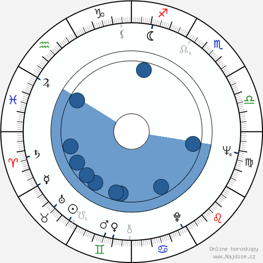 Vladislav Ikonomov wikipedie, horoscope, astrology, instagram