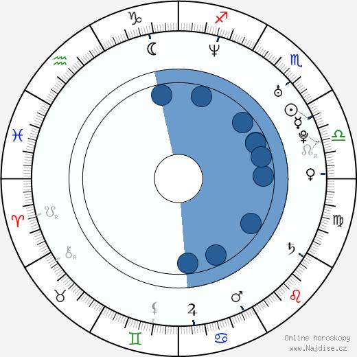 Vlasta Horváth wikipedie, horoscope, astrology, instagram