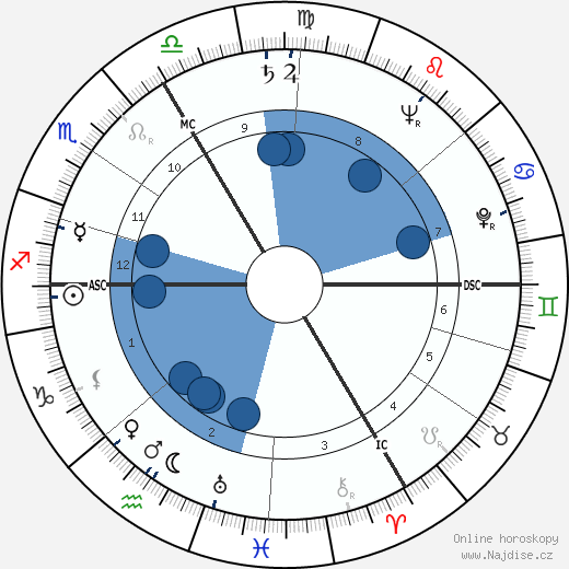 Vlastimil Brodský wikipedie, horoscope, astrology, instagram