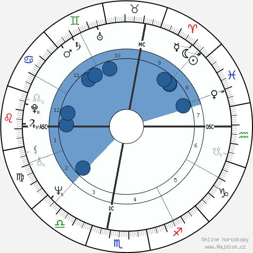 Vojislav Kostunica wikipedie, horoscope, astrology, instagram