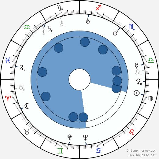 Vojta Plachý-Tůma wikipedie, horoscope, astrology, instagram