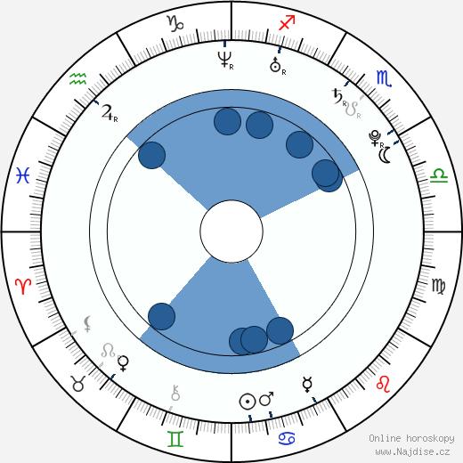 Vojtěch Polák wikipedie, horoscope, astrology, instagram
