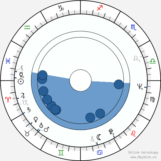 Vojtěch Vacke wikipedie, horoscope, astrology, instagram