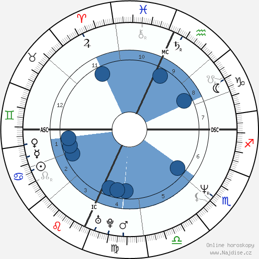 Vonda Shepard wikipedie, horoscope, astrology, instagram