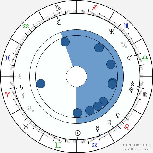 Vratislav Mynář wikipedie, horoscope, astrology, instagram