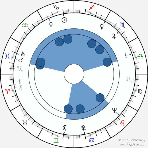 Vulo Radev wikipedie, horoscope, astrology, instagram