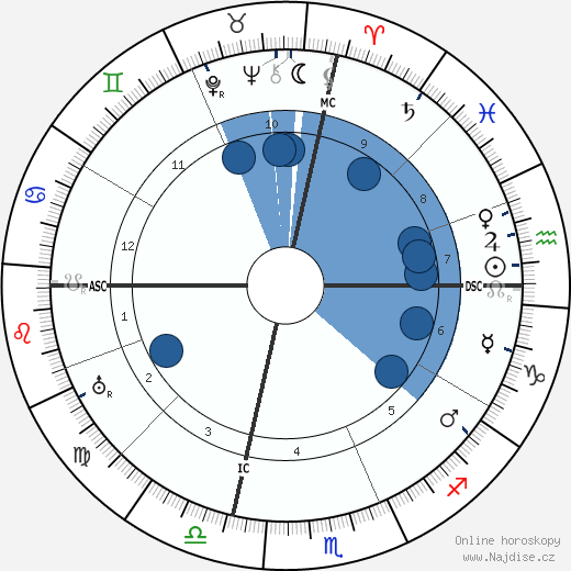 W. C. Fields wikipedie, horoscope, astrology, instagram