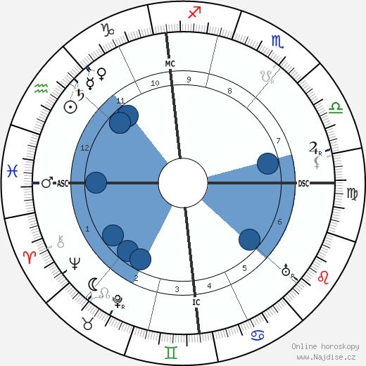 W. Somerset Maugham wikipedie, horoscope, astrology, instagram