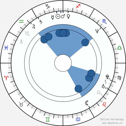 Wade Williams wikipedie, horoscope, astrology, instagram