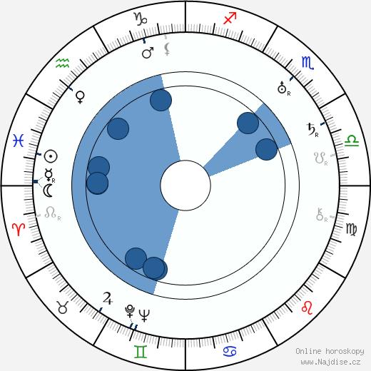Wäinö Aaltonen wikipedie, horoscope, astrology, instagram