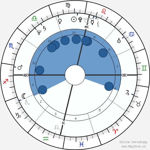 Waldemar Falcao wikipedie, horoscope, astrology, instagram