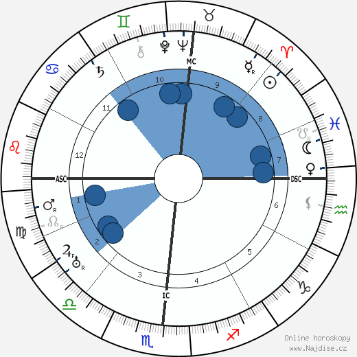 Wallace Beery wikipedie, horoscope, astrology, instagram