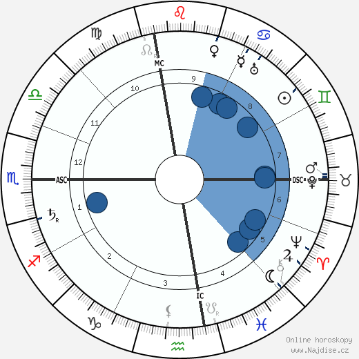 Wallace Clement Sabine wikipedie, horoscope, astrology, instagram