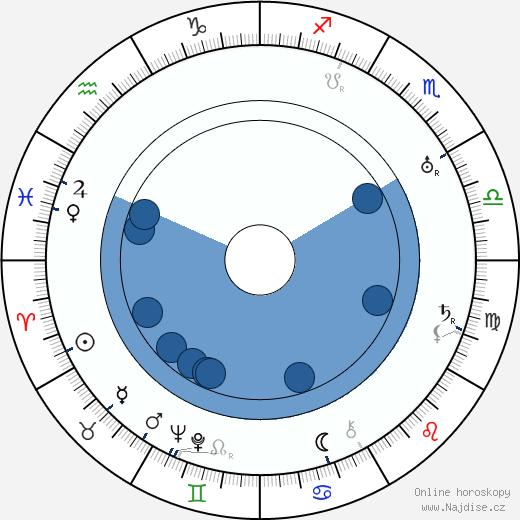 Wallace Reid wikipedie, horoscope, astrology, instagram