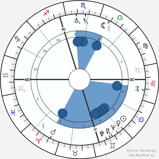 Wallis vévodkyně z Windsoru wikipedie, horoscope, astrology, instagram