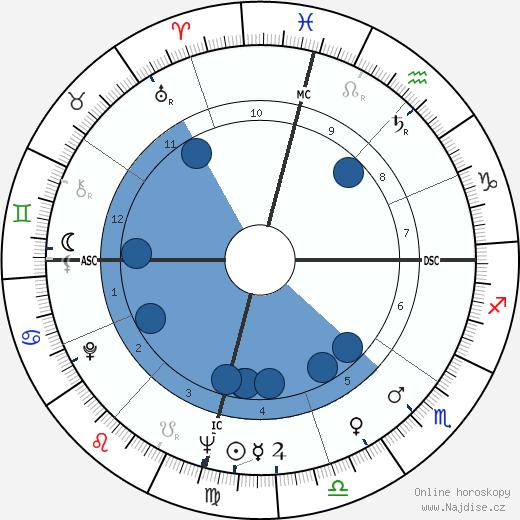 Wally Armendarez wikipedie, horoscope, astrology, instagram