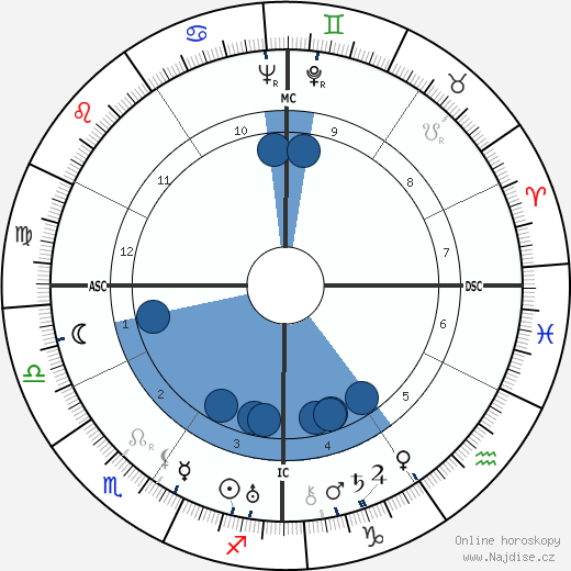 Walt Disney wikipedie, horoscope, astrology, instagram