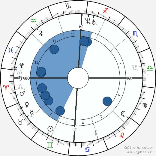 Walt Whitman wikipedie, horoscope, astrology, instagram