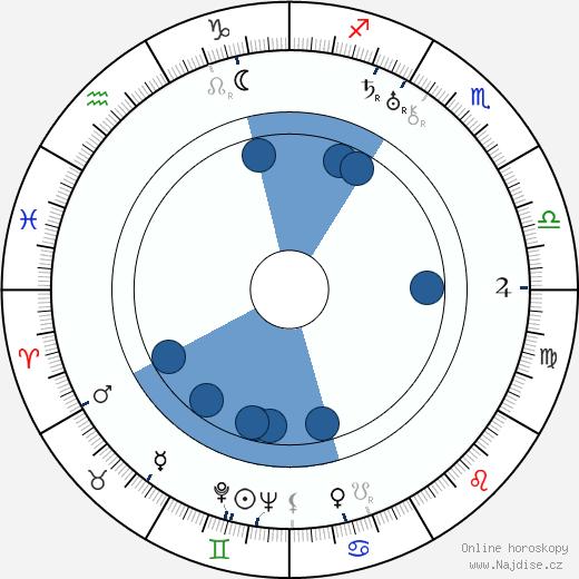 Walter Abel wikipedie, horoscope, astrology, instagram