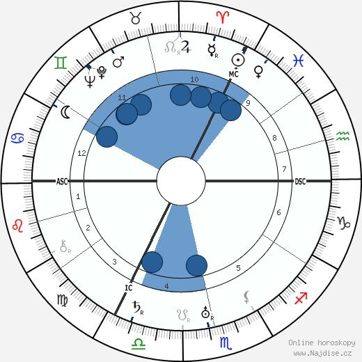 Walter Baade wikipedie, horoscope, astrology, instagram