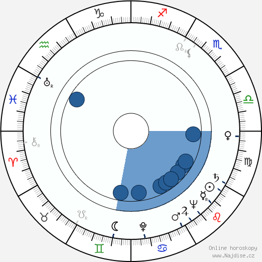 Walter Bernstein wikipedie, horoscope, astrology, instagram