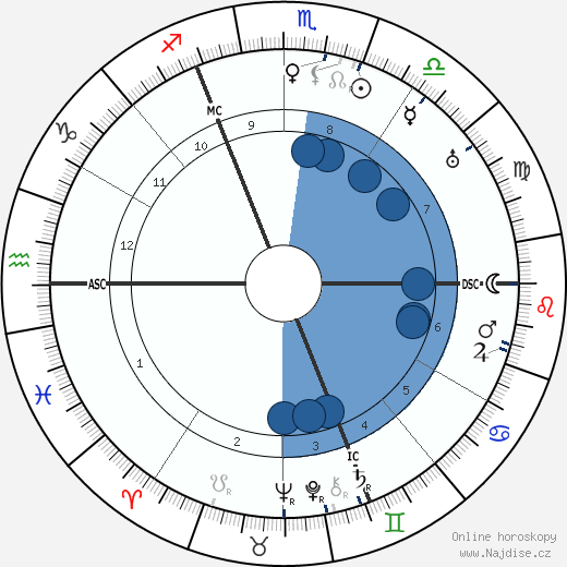 Walter Buch wikipedie, horoscope, astrology, instagram