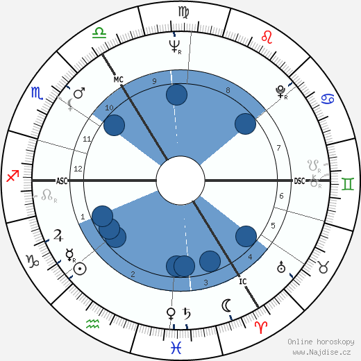Walter Coomans wikipedie, horoscope, astrology, instagram