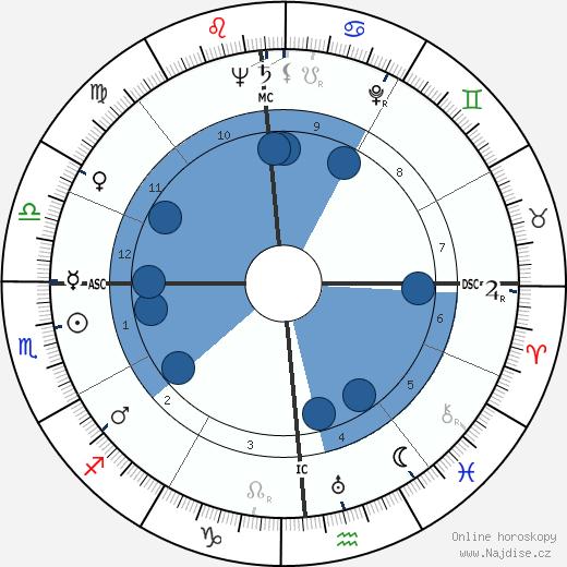 Walter Cronkite wikipedie, horoscope, astrology, instagram