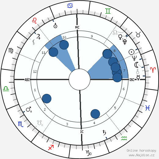Walter De La Mare wikipedie, horoscope, astrology, instagram