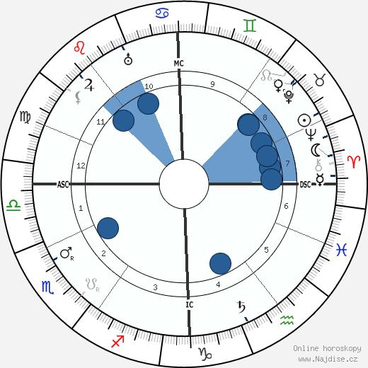 Walter De La Mare wikipedie, horoscope, astrology, instagram